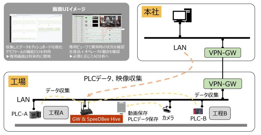 事例1:PLCデータの可視化+異常発生時の動画保存+遠隔監視