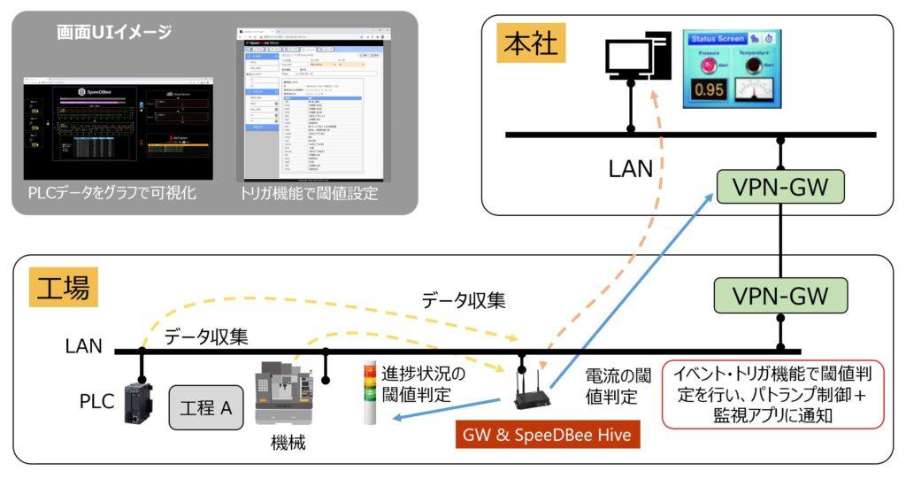 事例2:異常検知と遠隔監視のシステム構築