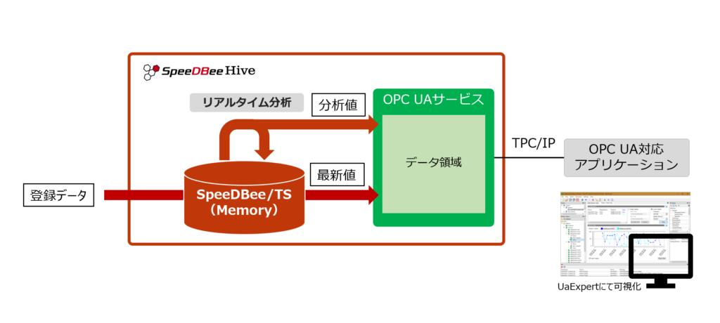 SpeeDBee Hive OPC UA サービス機能