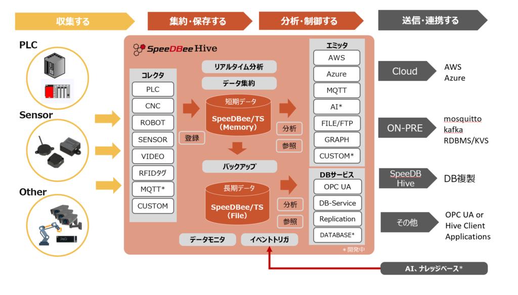 SpeeDBee Hive システム構成図